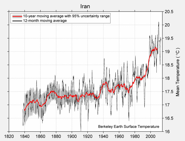 Iran Mean Temperature