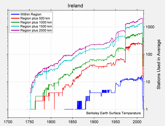 Ireland Station Counts