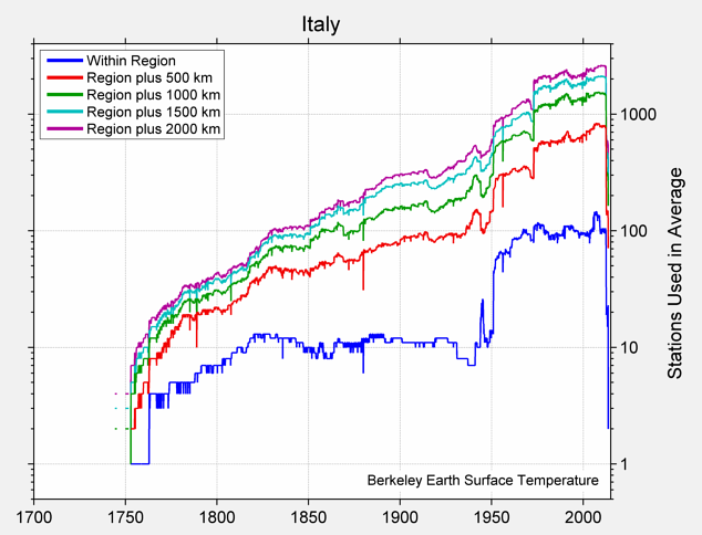Italy Station Counts