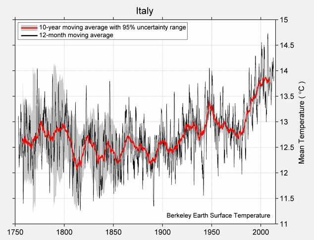 Italy Mean Temperature