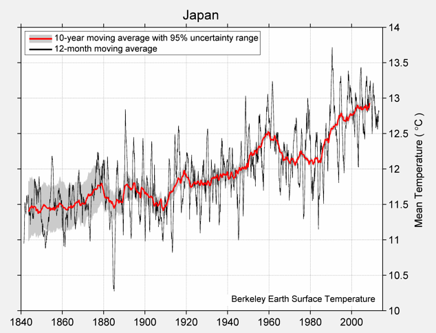 Japan Mean Temperature
