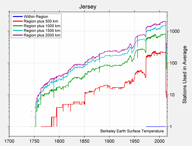 Jersey Station Counts