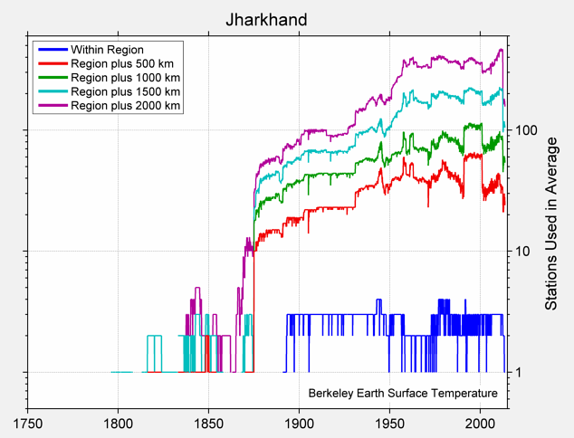 Jharkhand Station Counts