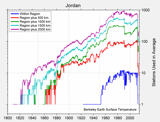 Jordan Station Counts