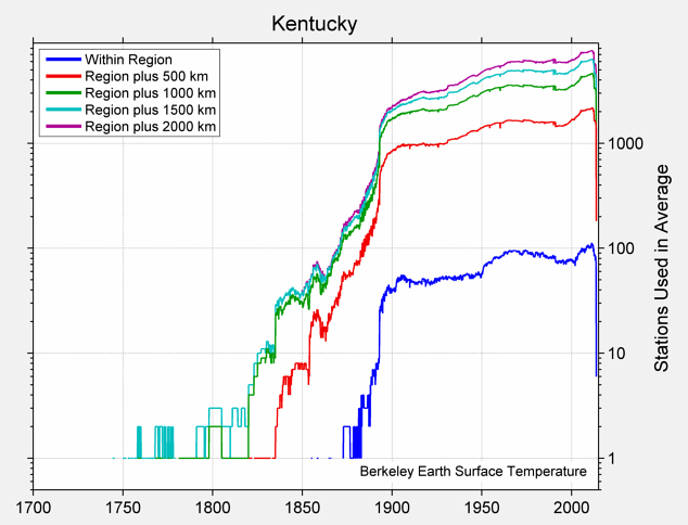Kentucky Station Counts
