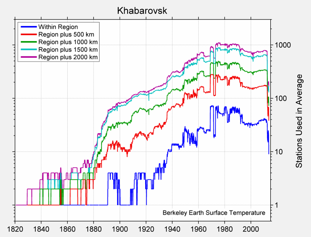 Khabarovsk Station Counts