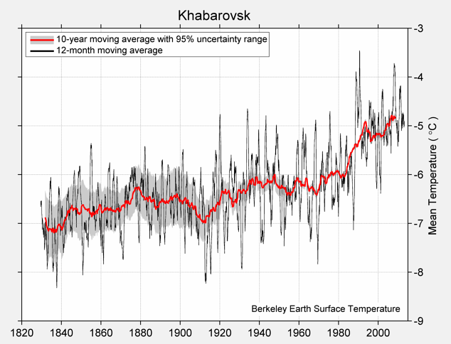 Khabarovsk Mean Temperature