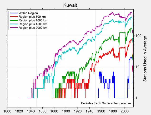 Kuwait Station Counts