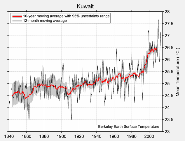 Kuwait Mean Temperature