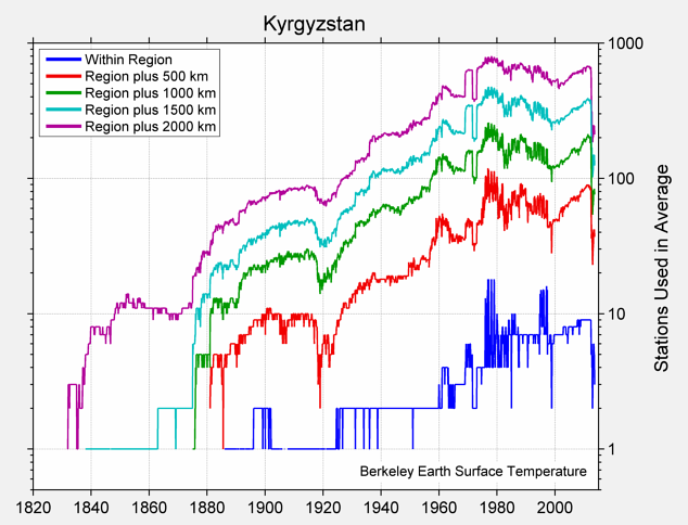 Kyrgyzstan Station Counts