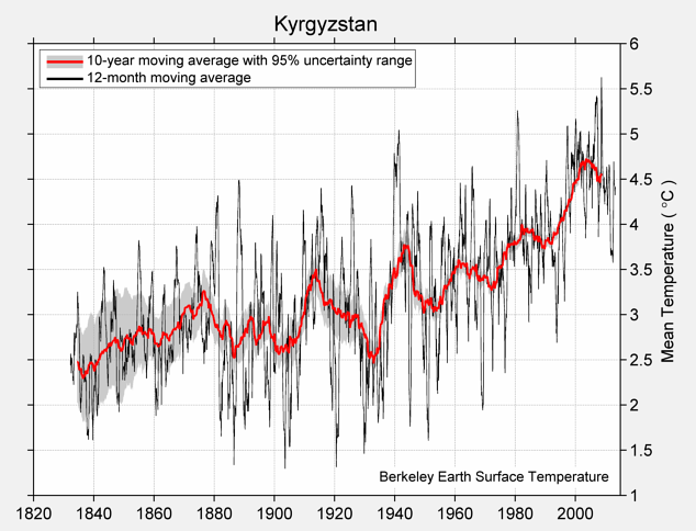 Kyrgyzstan Mean Temperature
