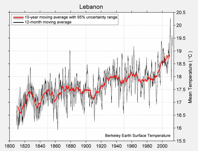 Lebanon Mean Temperature