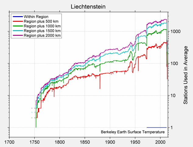 Liechtenstein Station Counts