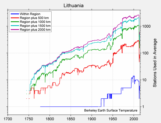 Lithuania Station Counts