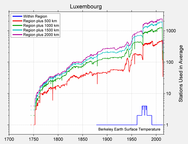 Luxembourg Station Counts