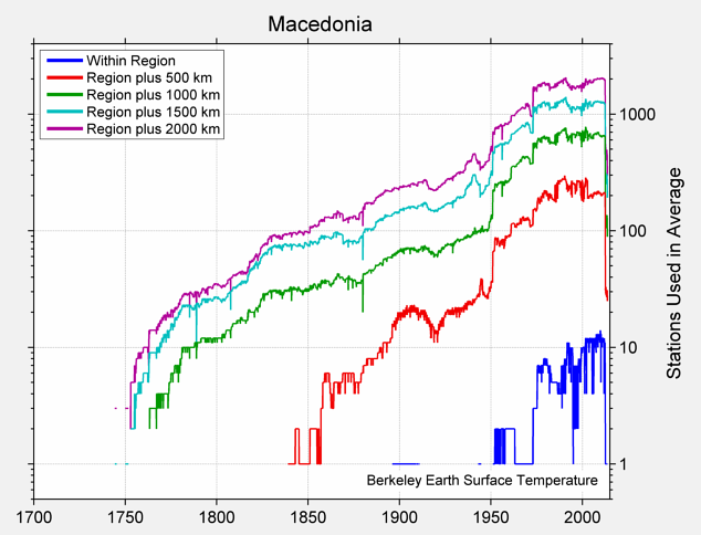 Macedonia Station Counts