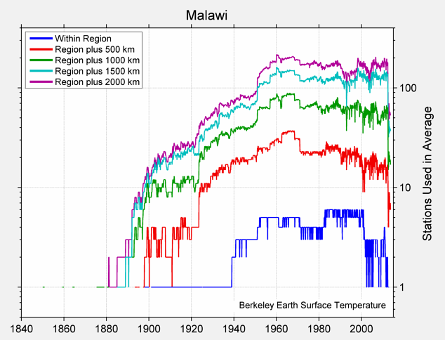 Malawi Station Counts