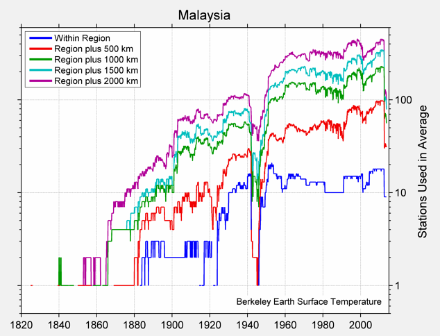Malaysia Station Counts