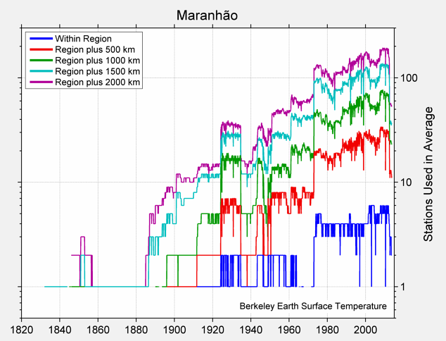 Maranhão Station Counts