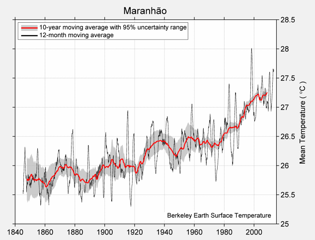 Maranhão Mean Temperature