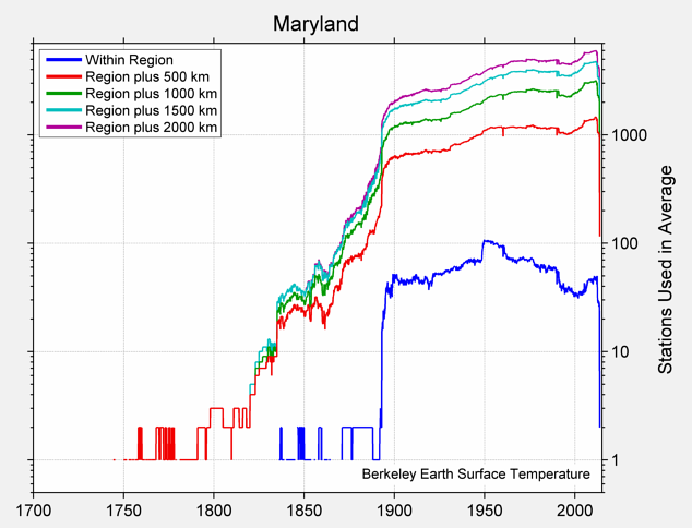Maryland Station Counts