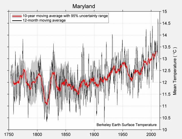 Maryland Mean Temperature