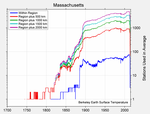 Massachusetts Station Counts