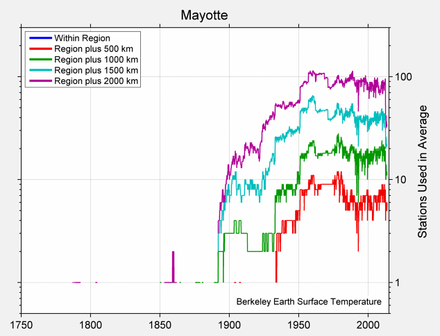 Mayotte Station Counts