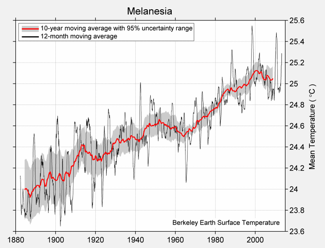 Melanesia Mean Temperature