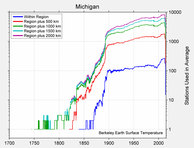 Michigan Station Counts
