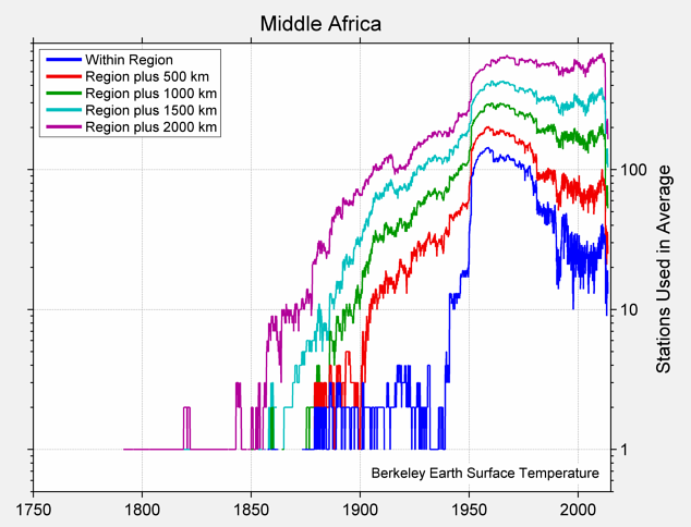 Middle Africa Station Counts