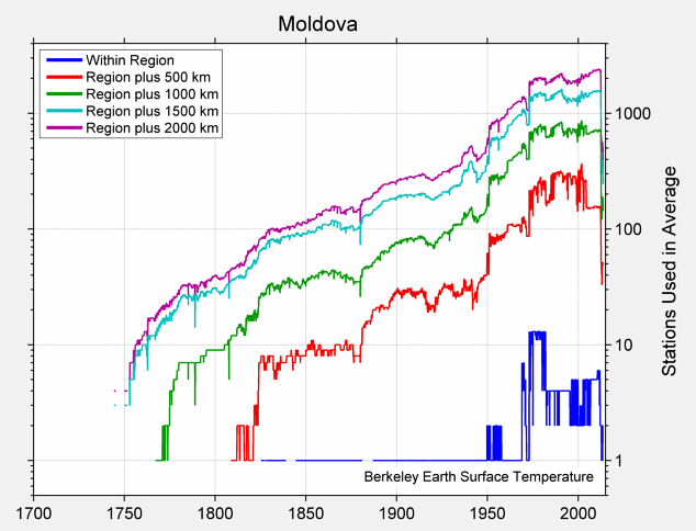 Moldova Station Counts
