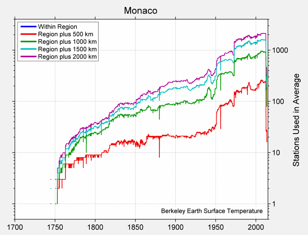 Monaco Station Counts