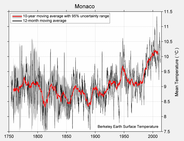 Monaco Mean Temperature