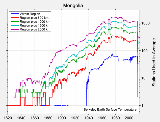 Mongolia Station Counts
