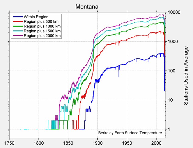 Montana Station Counts