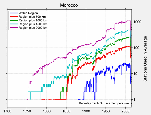 Morocco Station Counts