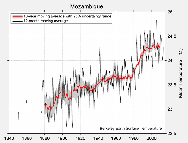 Mozambique Mean Temperature