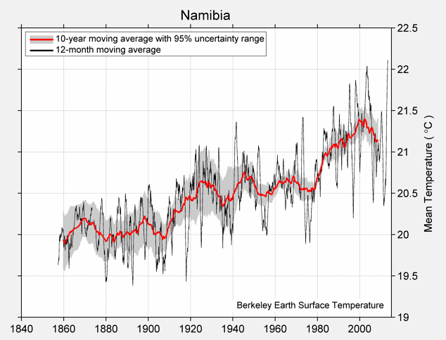 Namibia Mean Temperature