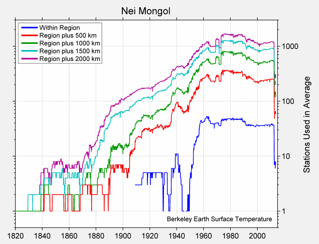 Nei Mongol Station Counts