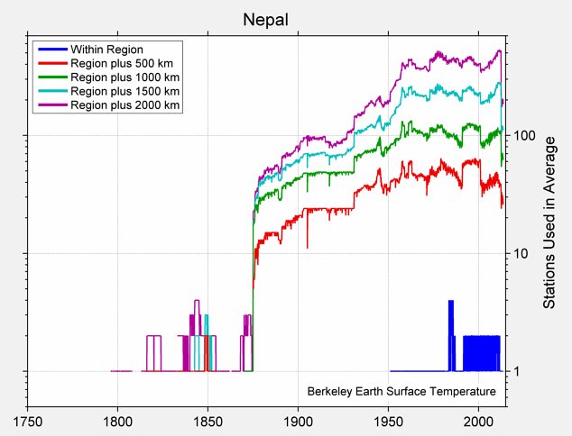 Nepal Station Counts