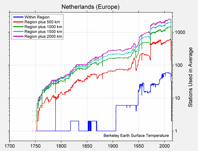 Netherlands (Europe) Station Counts