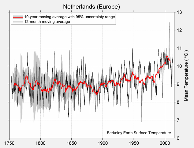 Netherlands (Europe) Mean Temperature