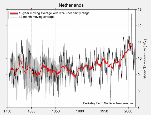 Netherlands Mean Temperature