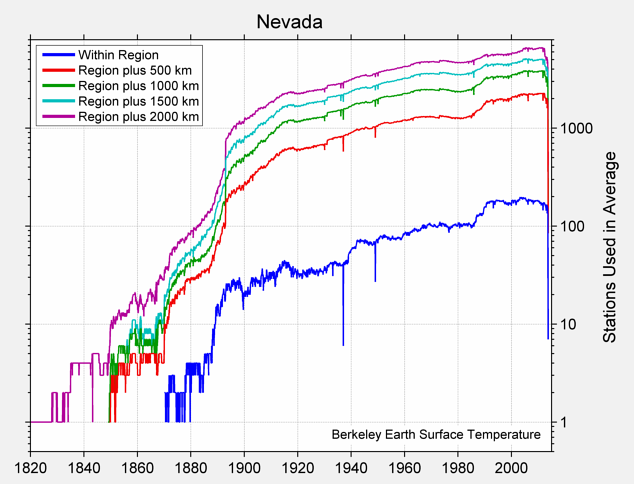 Nevada Station Counts