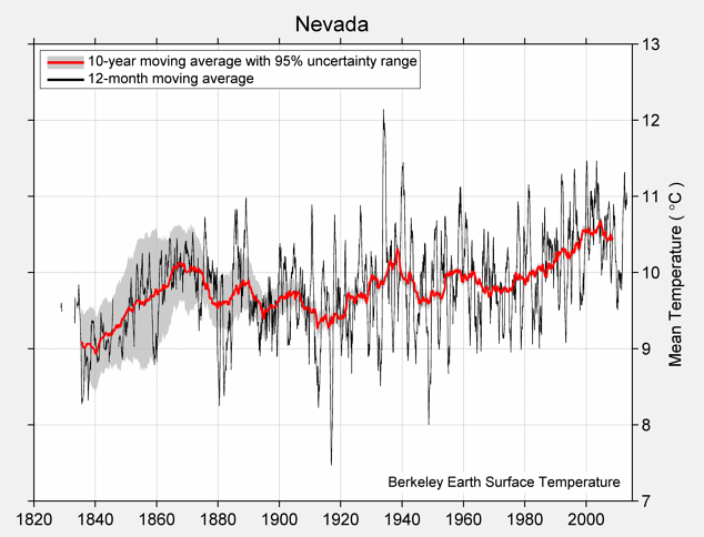 Nevada Mean Temperature