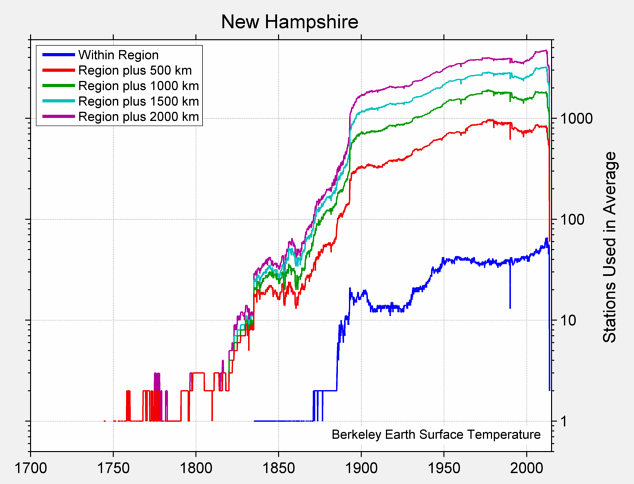 New Hampshire Station Counts