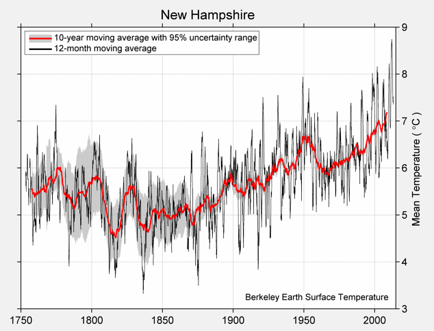 New Hampshire Mean Temperature