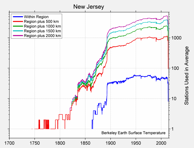 New Jersey Station Counts