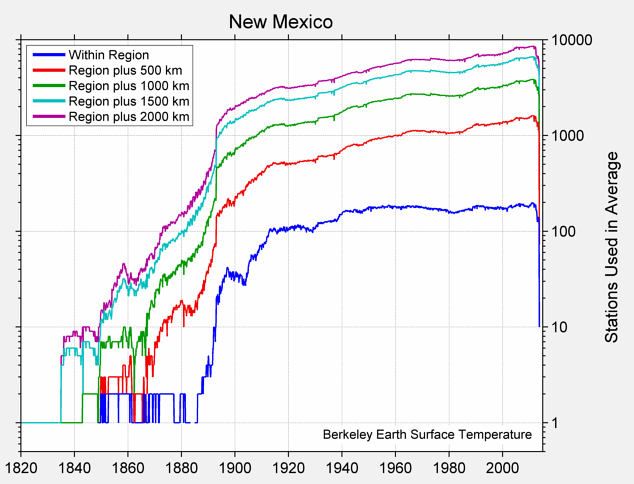 New Mexico Station Counts